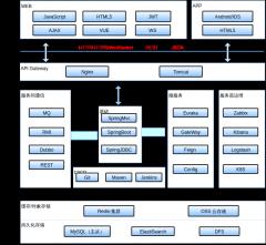 技术架构-框架-微服务模板