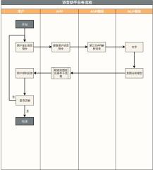 语音助手业务流程