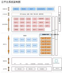 云平台系统架构图
