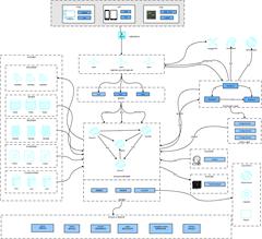 技术架构图SpringCloudSpringboot