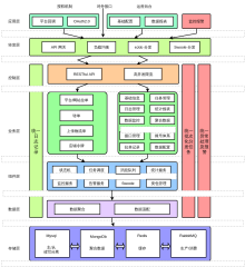技术架构图V2
