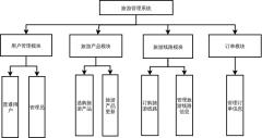 系统功能结构