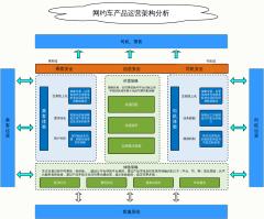 网约车产品运营架构分析