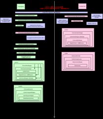 Dubbo启动流程类-方法调用