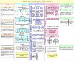 《腾讯产品法》知识体系搭建