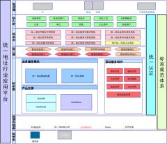 统一地址行业应用平台架构图
