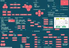 01-01-项目经理的基础知识