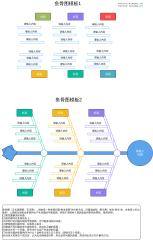 鱼骨图模板(项目经理产品经理必备)