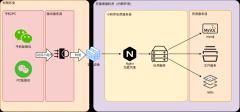 小程序部署架构图