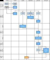 产品开发与上线流程图