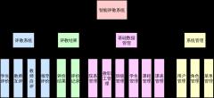 评教系统系统架构图