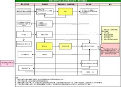 腾讯云官网产品未上架之前售卖EC处理流程