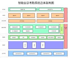智能会议考勤系统架构图