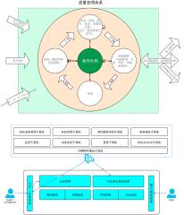 政务服务质量管理体系iso9001