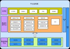 数据分析平台架构