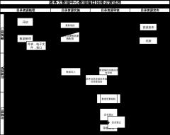 政务大数据中心数据编目挂接运营流程