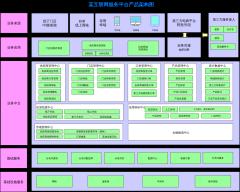 某互联网平台架构图