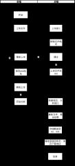 项目管理泳道图