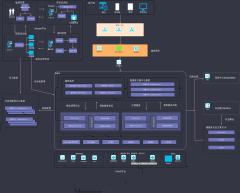 数字化平台架构图