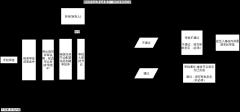 审批流程图
