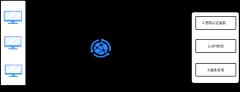 亚马逊aws数据流程