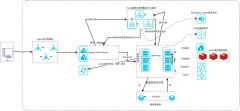 微服务系统架构图
