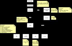 福贷登录流程