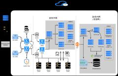 XX政府政务数据平台网络拓扑图-内外网