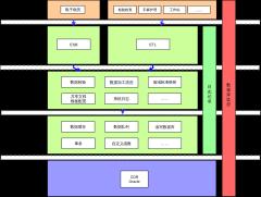 共享文档架构