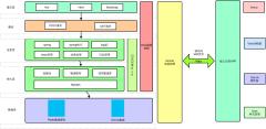 系统架构设计