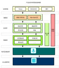 产品目录管理系统架构设计