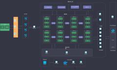 微服务系统架构