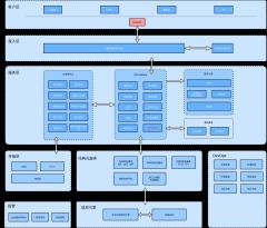 OpenAI公有云架构