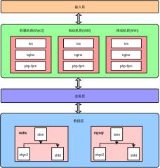 openbox系统架构设计