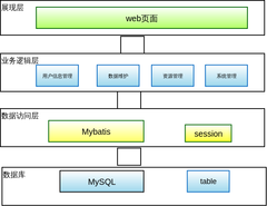 系统三层架构图
