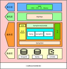 WEB开发技术架构图