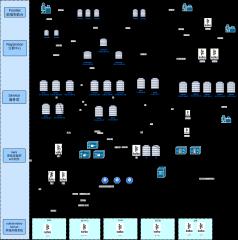服务器系统部署架构图