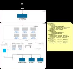 商城部署架构图(中大型电商部署示意图)