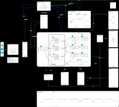 SpringCloud微服务架构图
