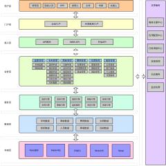 INNOV7逻辑架构图
