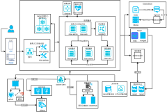 米奥博客架构图