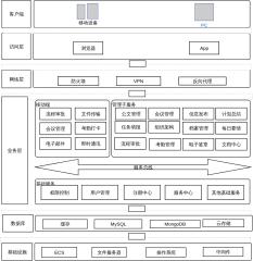 OA系统架构图