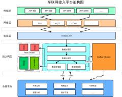 车联网接入平台架构图