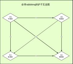 rabbitmq铲子架构图