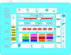 微服务分层架构