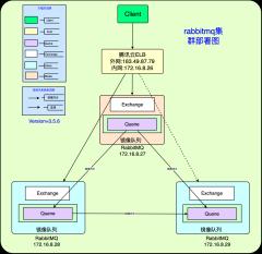 rabbitmq集群部署架构图v1-0