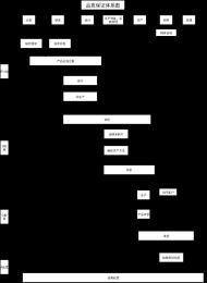 品质保证体系图