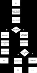 岛津云学院注册逻辑