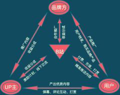 B站平台型企业