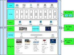 智慧工地系统架构图